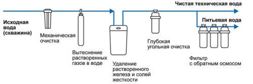 filtraciya-vody-iz-skvazhiny